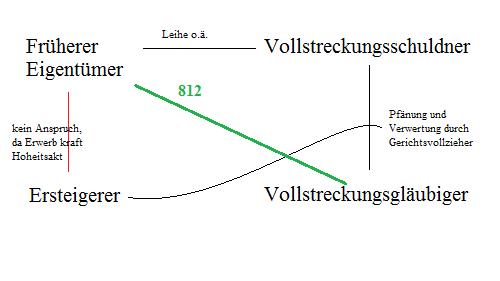 Eine Skizze der verlängerten Drittwiderspruchsklage